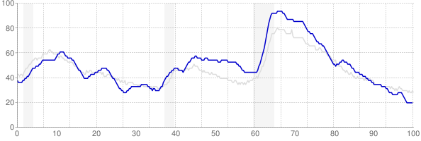 South Carolina monthly unemployment rate chart from 1990 to January 2020